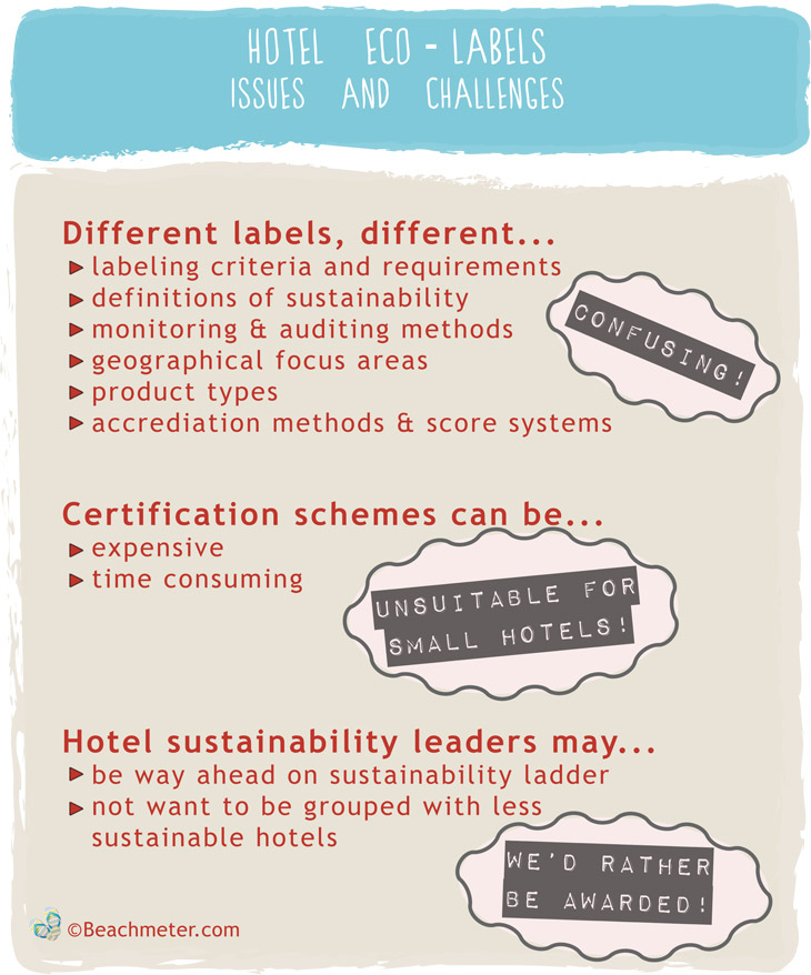 Figure showing issues and challenges of hotel eco-labels and hotel sustainability certification schemes