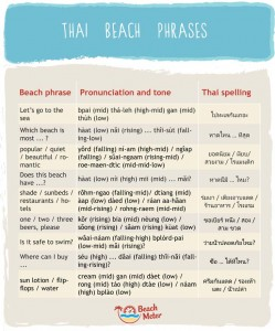 Thai Beach Phrases infographic chart with useful phrases for your beach holiday in Thailand