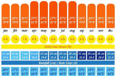 Annual weather chart for Sabah, Borneo in Malaysia (Kota Kinabalu) including temperature, daily sun hours, rainfall, rainy days, and sea temperature.