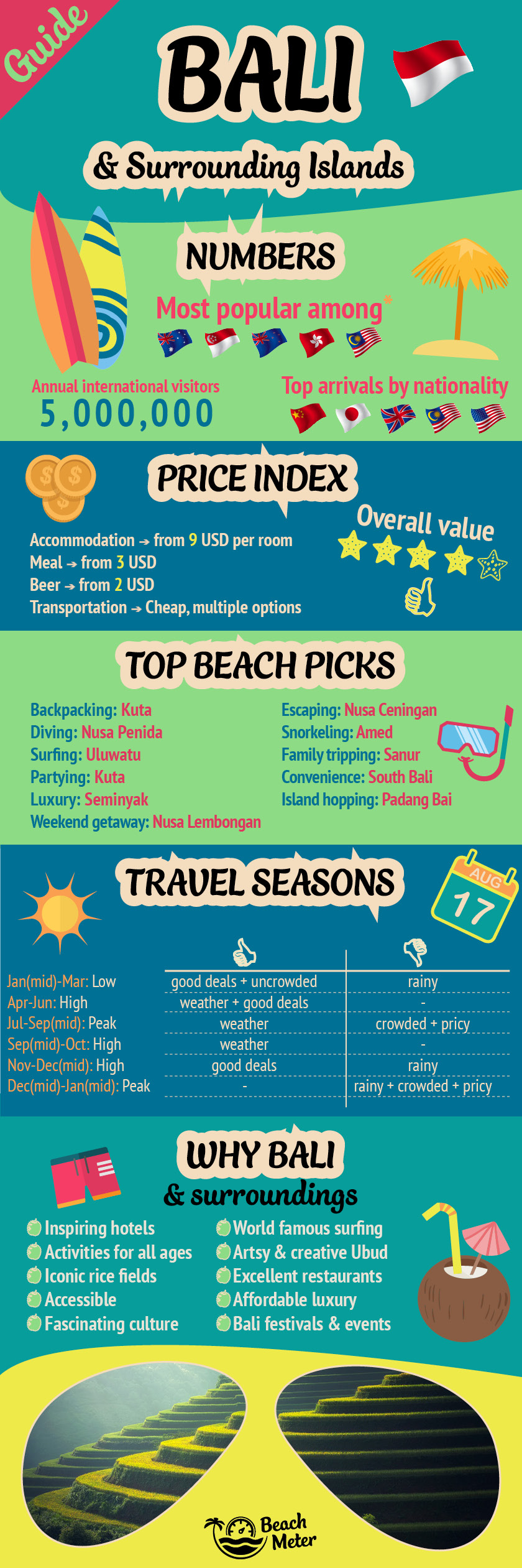 Bali travel guide and infographic with tourism stats to Bali, price index, top beaches, travel seasons, and unique selling points for Bali and surrounding islands. Made by Beachmeter.com.