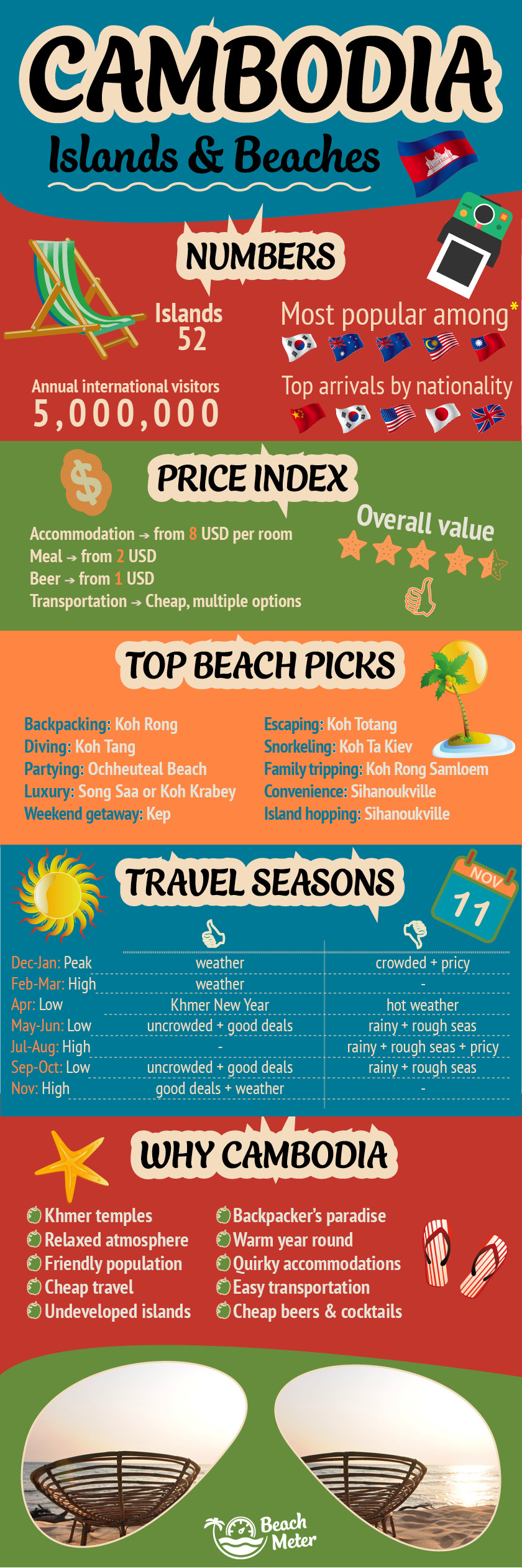 Cambodia infographic. Infographic of Cambodia's Islands and beaches including tourism information, price index, best beaches, travel seasons, and Unique Selling Points for Cambodia. Made by Beachmeter.com.