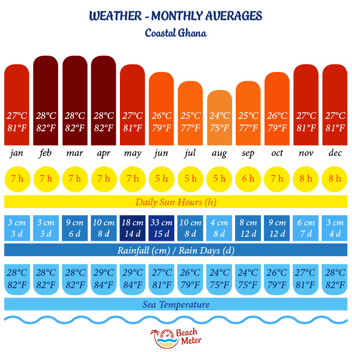 Ghana annual weather chart with temperature, rainfall, rain days, sun hours, and sea temperature.