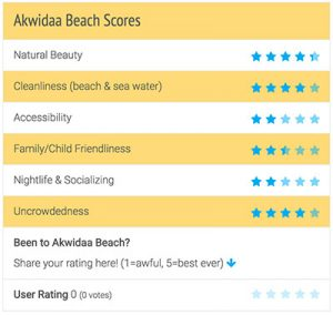 Akwidaa Beach Review Scores