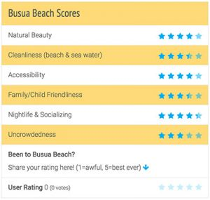 Busua Beach Review Scores